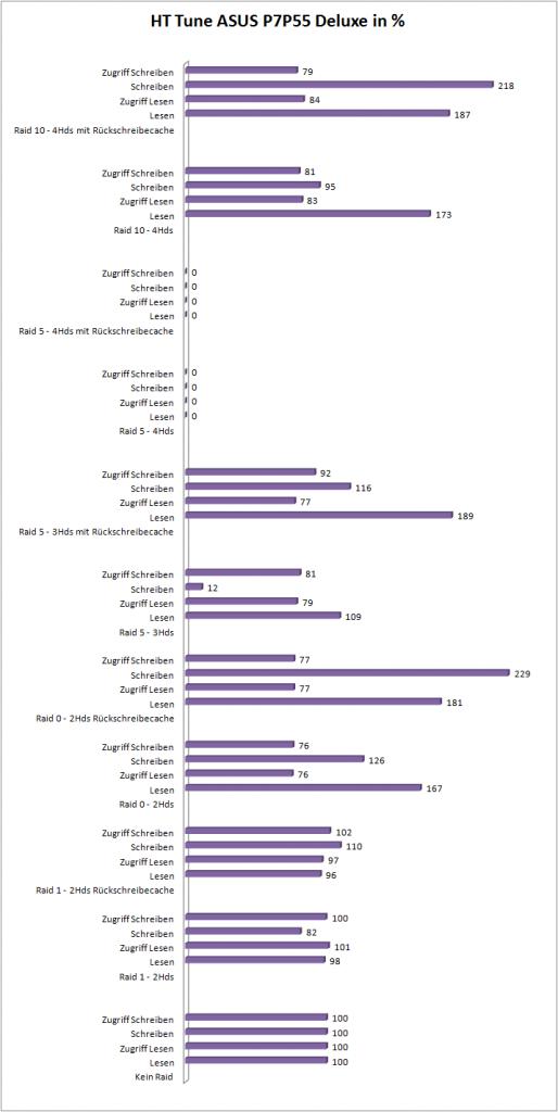 HD Tune Leistung in %