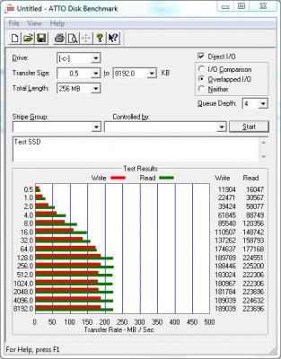 ATTO Test SSD Corsair P128 SSD 128GB