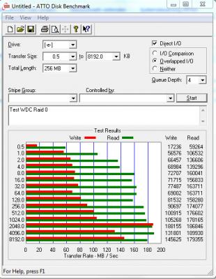 ATTO Test WDC Raid 0