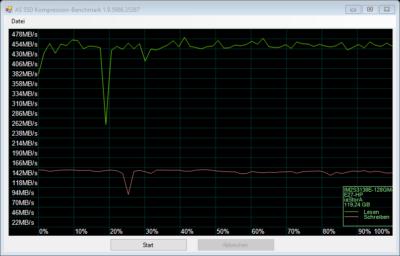 Benchmark ADAT IM2S3138E-128GM-B SSD